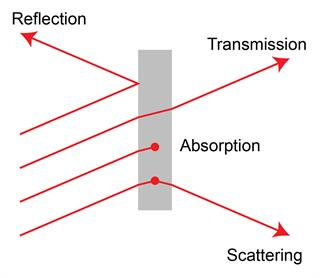 The different fundamental light processes during material interaction